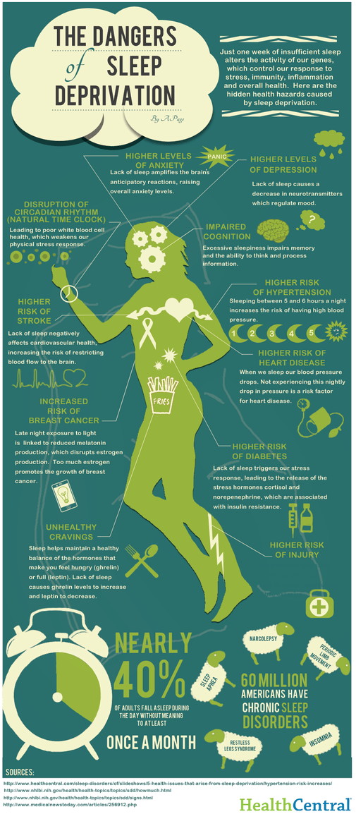 Sleep Deprivation Infographic from https://www.healthcentral.com/article/infographic-the-dangers-of-sleep-deprivation